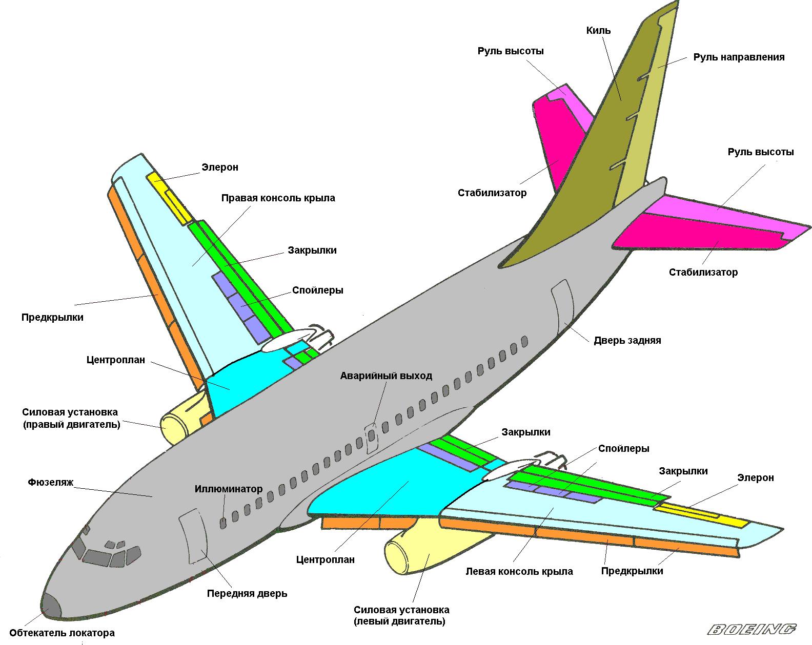 картинки строение самолета с картинками картинками рабочий